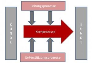 Prozessmanagement als Basis erfolgreicher Qualitätsarbeit