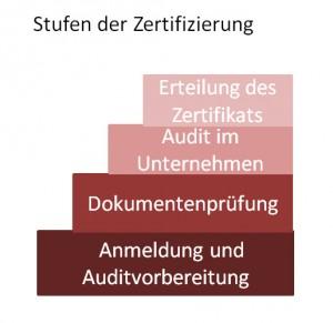 Stufen der Zertifizierung