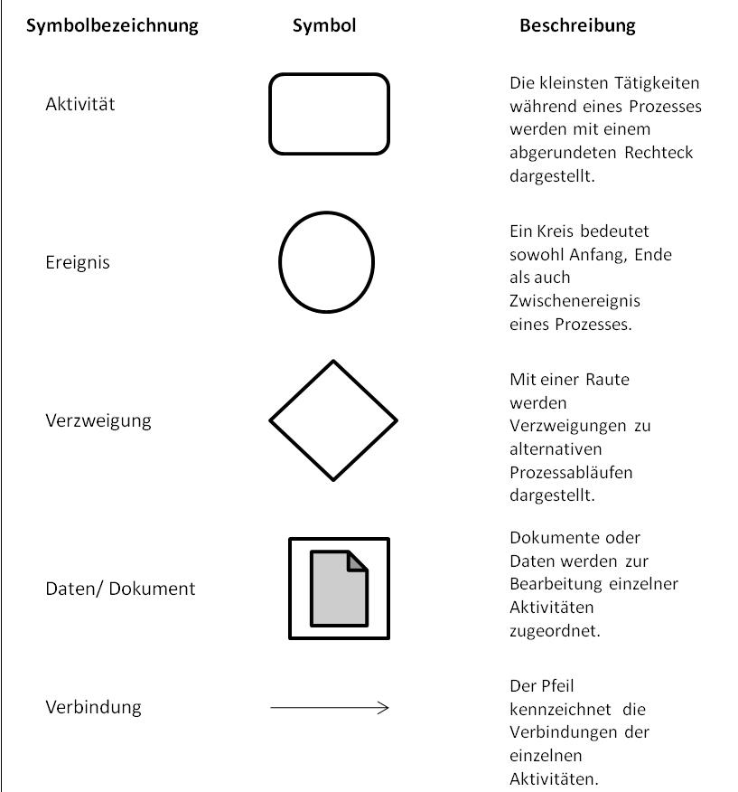 Wie Sie Prozessabläufe visuell gestalten können | QM-Blog