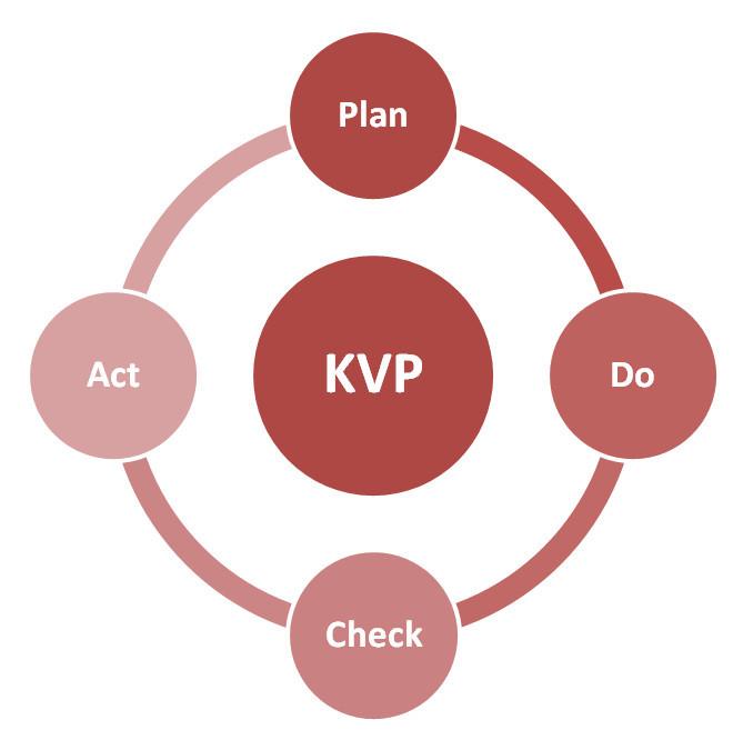 Wer KVP sagt, der muss auch PDCA sagen – Ein Gastbeitrag von Michael Thode