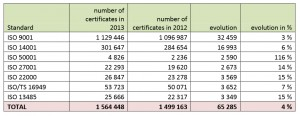 Entwicklung der ISO-Zertifizierungen weltweit